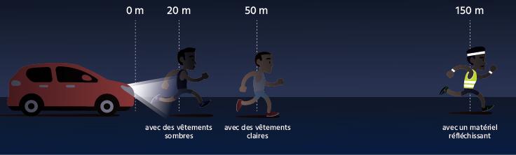 Piéton ou cycliste, comment être plus visible dans le noir ?